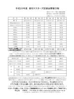 平成26年度 愛知マスターズ記録会開催日程
