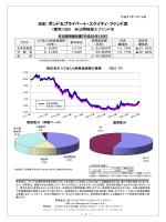 運用報告 - SBI証券