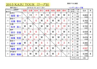 B組 - 関西アマチュア3C連盟