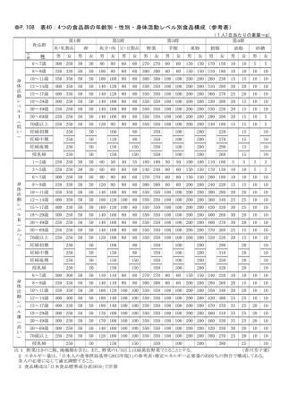 4つの食品群の年齢別・性別・身体活動レベル別食品構成(参考表);pdf