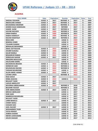 4012 – 08 – 13 UFAK Referees / Judges