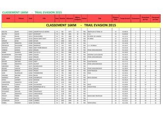 CLASSEMENT 16KM - TRAIL EVASION 2015