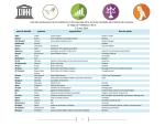 Liste des participants de la conférence internationale de la