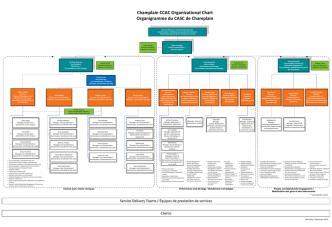 Champlain CCAC Organizational Chart Organigramme du CASC de