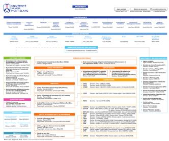 Accès à l`organigramme version pdf de l`Université Savoie Mont Blanc