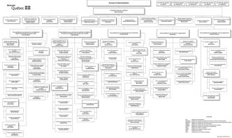 Conseil d`administration - Régie des rentes du Québec