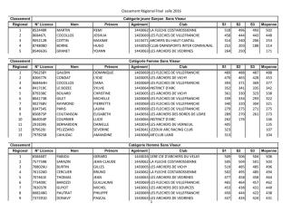 Classement Régional Final salle 2016 1 852440R MARTIN REMI