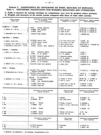 Conversion Coefficients for Weights, Measures and Currencies