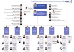 Organigramme des services centraux et nationaux