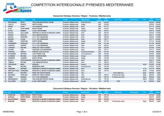 competition interegionale pyrenees mediterranee