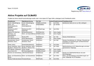 Aktive Projekte auf OLMeRO
