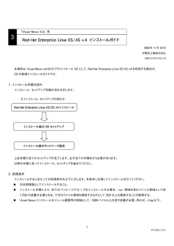 Red Hat Enterprise Linux ES/AS v.4 インストールガイド