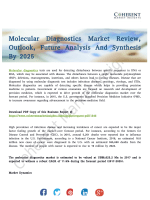 Molecular Diagnostics Market To Undertake Strapping Growth By 2025