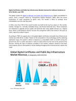 Digital Certificates and Public Key Infrastructure Market