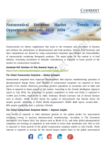 Nutraceutical Excipient Market