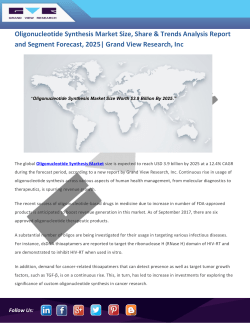 Oligonucleotide Synthesis Market Size