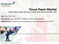 Tissue Paper Packaging Market PPT
